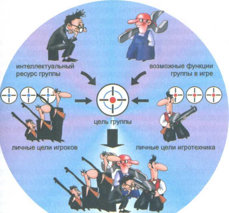 К анализу топики организационно-деятельностных игр