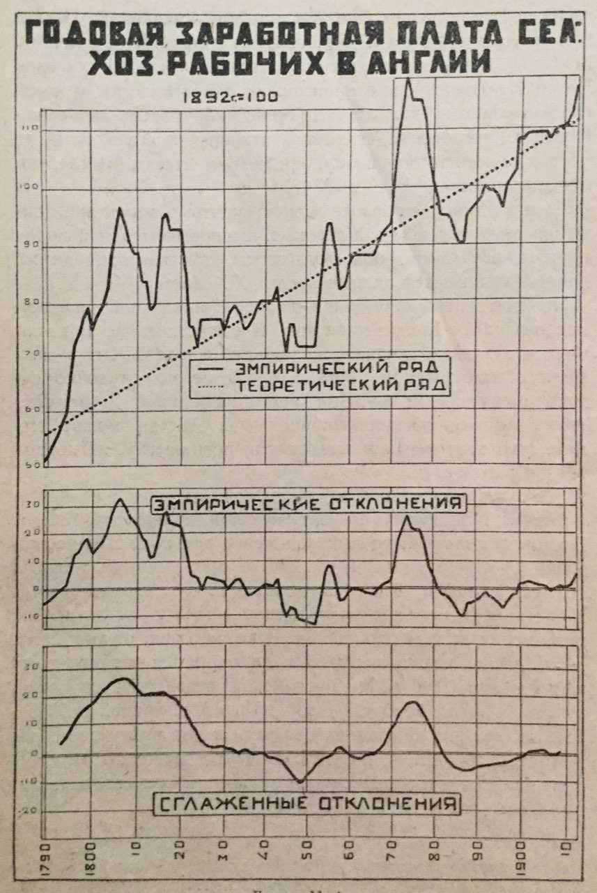 Диаграмма из книги Н.Д. Кондратьева циклы экономической конъюнктуры
