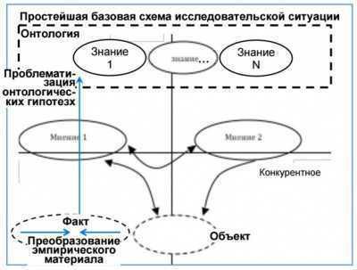 Щедровицкий - Изменения в мышлении на рубеже XXI столетия: социокультурные вызовы