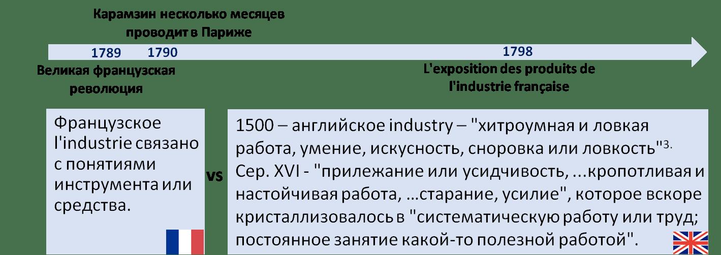 Азбука промышленных революций: <br> нюансы и зарисовки<br> Часть-I
