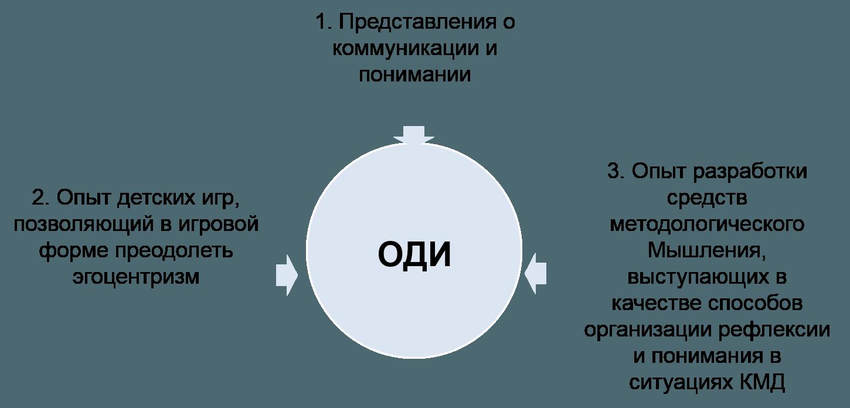 Онтология Мыследеятельности<br> как Общественный идеал<br> Часть II