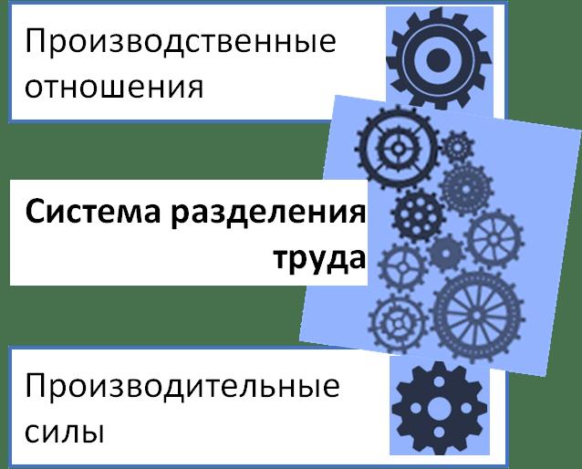 разделения труда