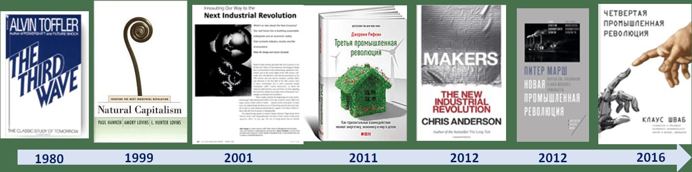 таймлайн понятия промышленных революций