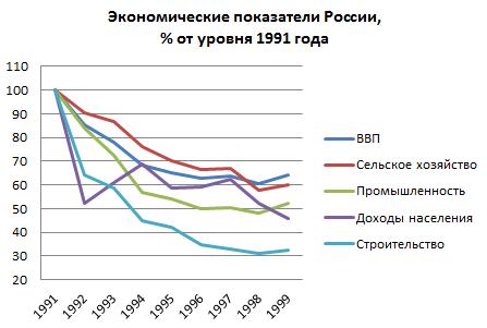 спад ВВП в России в 90-е годы