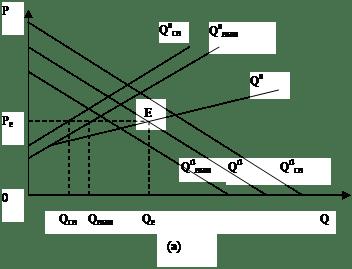 Типы равновесия на рынках с асимметричной информацией