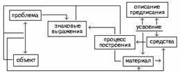 Заметки к истории формирования понятия управления в СД подходе