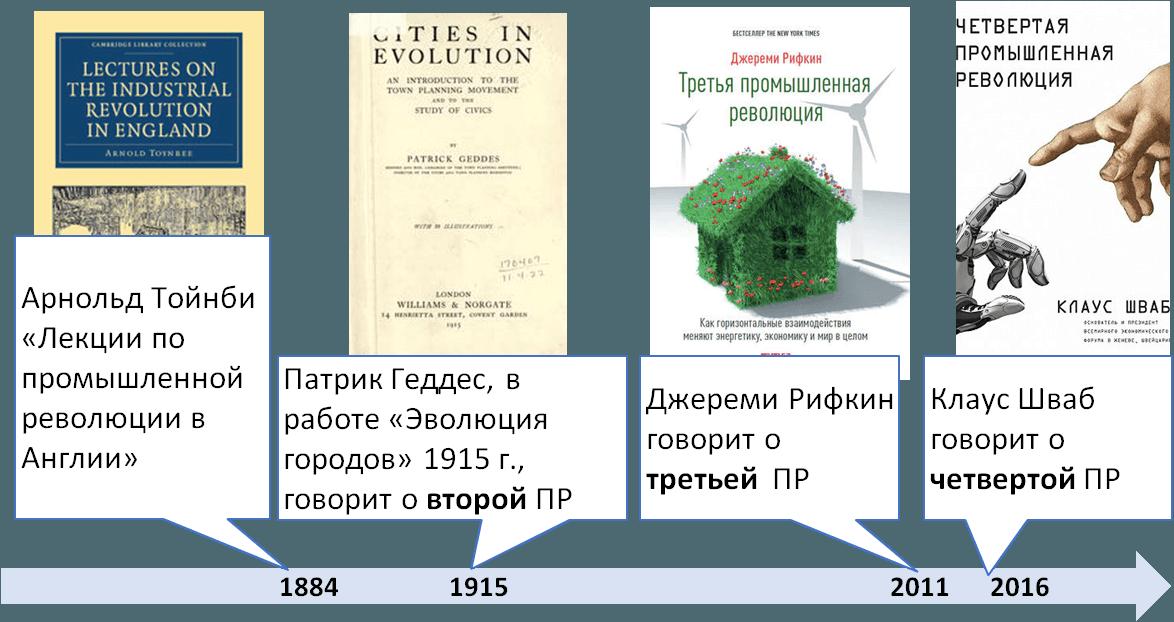 История понятия промышленных революций