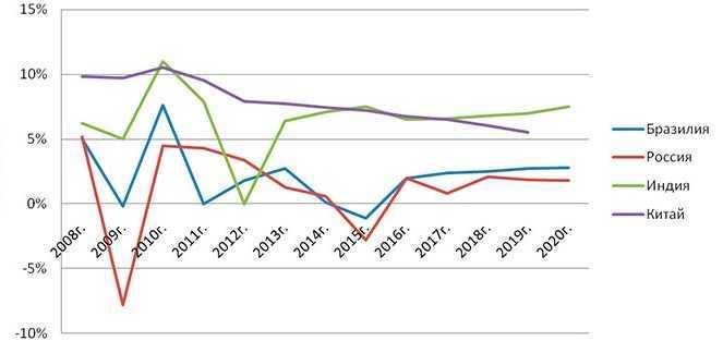 роста в крупнейших развивающихся экономиках