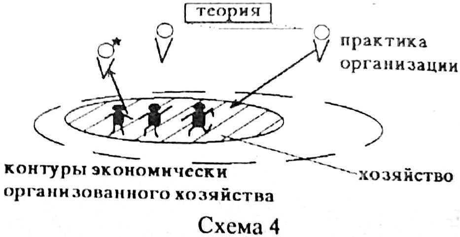 Понятие рынка в системо-мыследеятельностном подходе