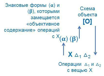 Мышление - схема знания Щедровицкого
