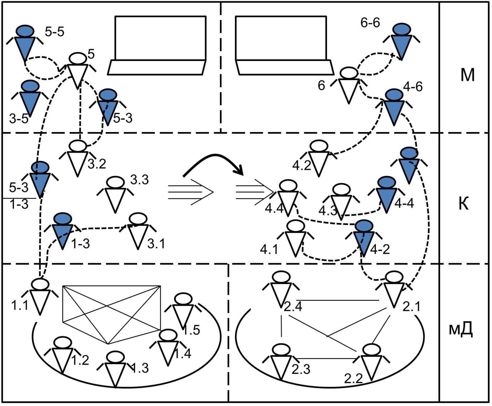 На каких принципах можно организовать процессы коллективного решения проблем?