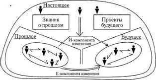 2 2 - Философия развития и проблема города