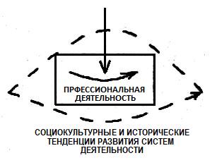 Очерки концепции системы повышения квалификации