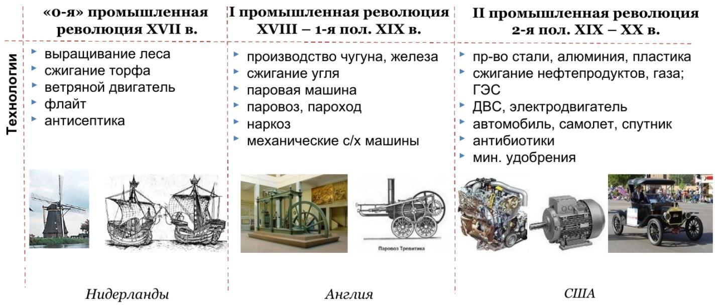 Три промышленные революции и технологии