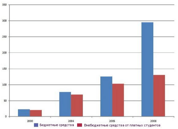 Бюджетные и внебюджетные доходы вузов