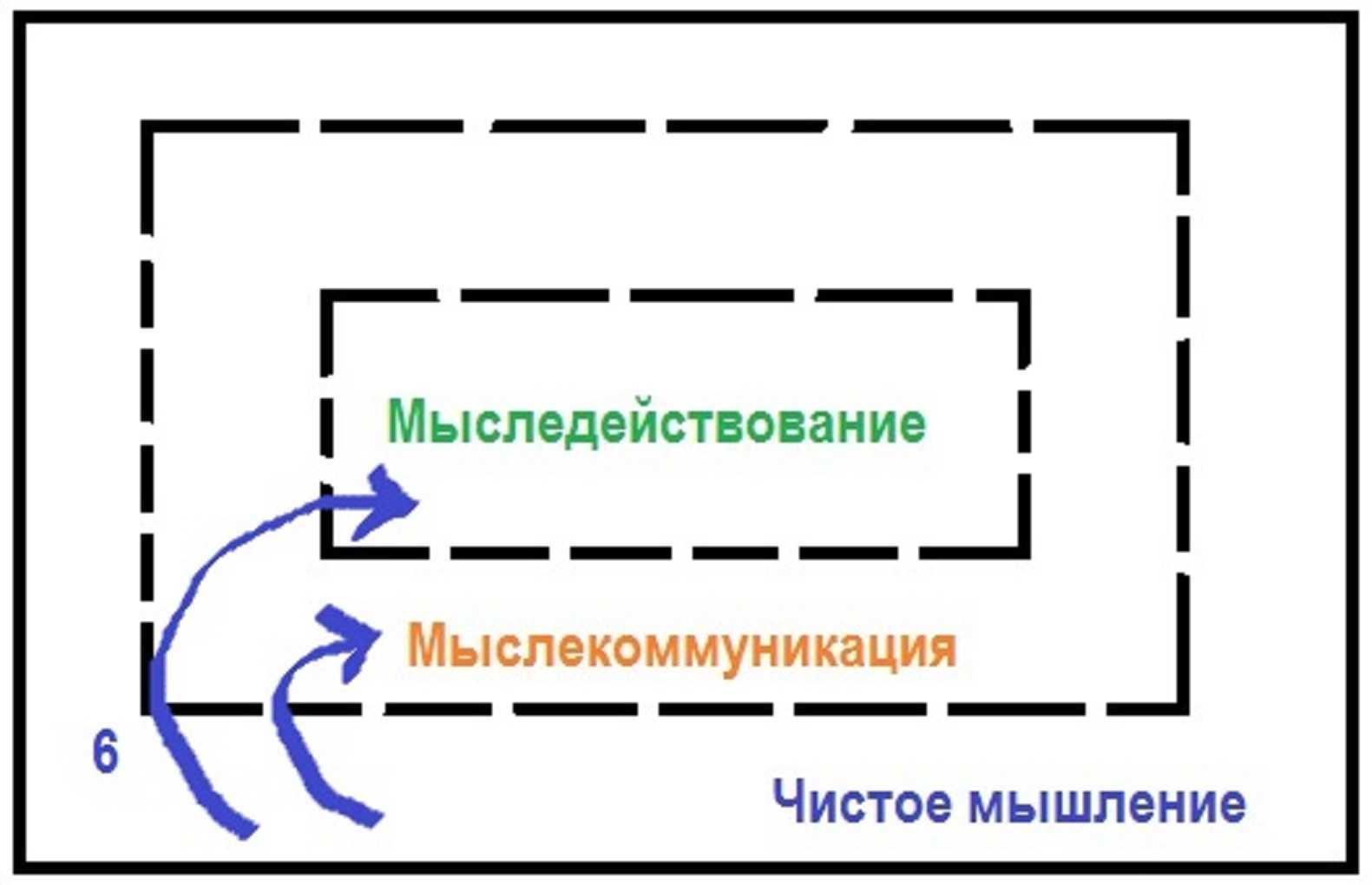 Коммуникативная и рефлексивная компетенция в рамках мыследеятельностного подхода: контуры нового понимания