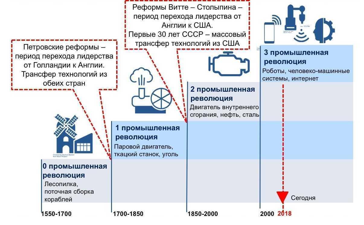 Dogonyayushchaya industrializaciya Shchedrovitskiy Peter 2 - «Механизм особых экономических зон умирает, заинтересовать мировые компании ему нечем»