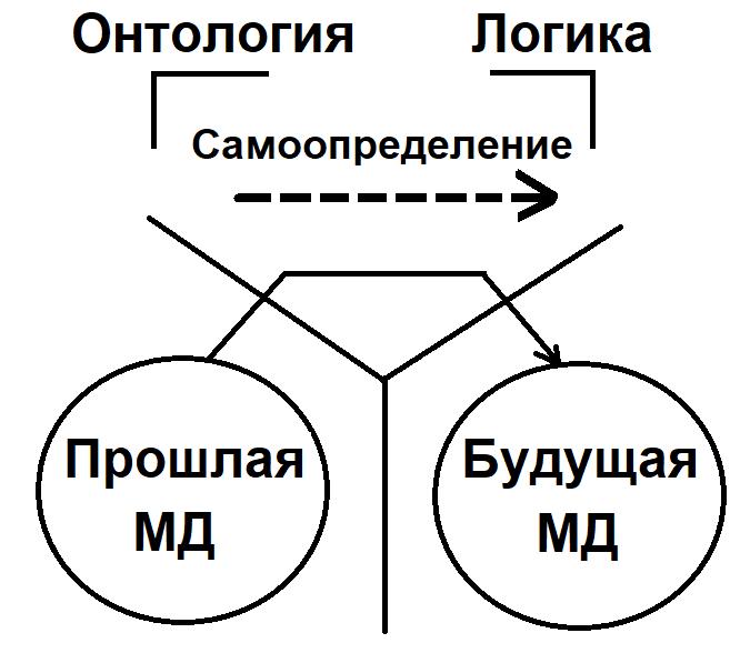 Ontologiya i logika shchedrovitskiy