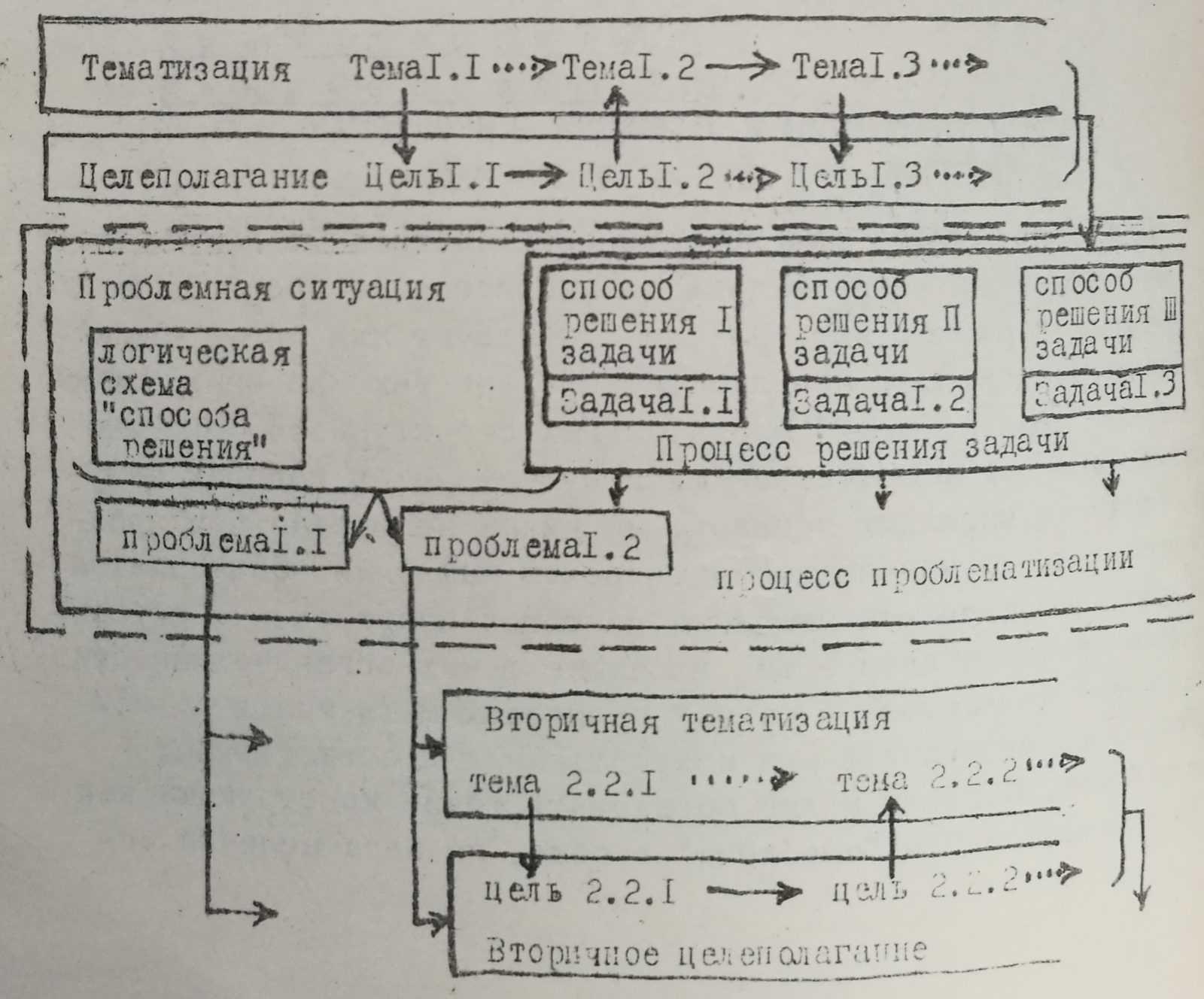 Проблематизация и проблемы в процессах программирования решения задач