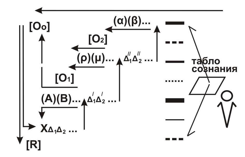 Shchedrovitskiy syntez znaniy 4
