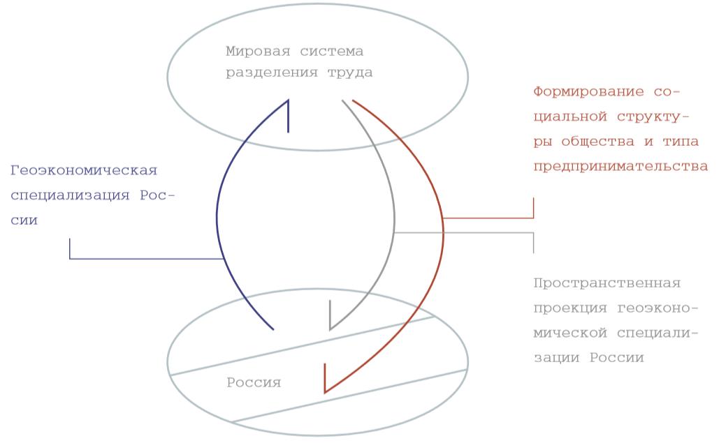 Tri industrializacii Rossii 10 - Три индустриализации России