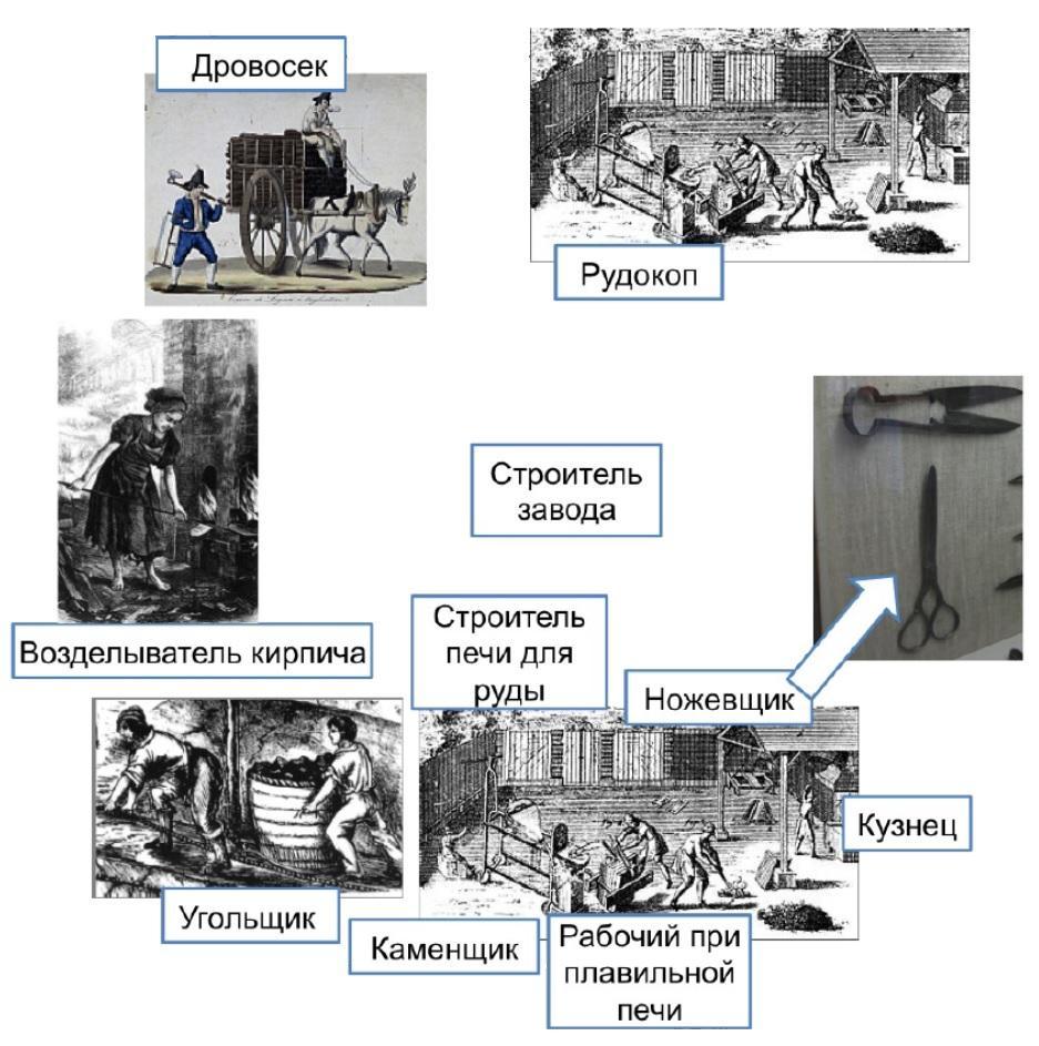 Адам Смит - разделение труда для производства инструментов