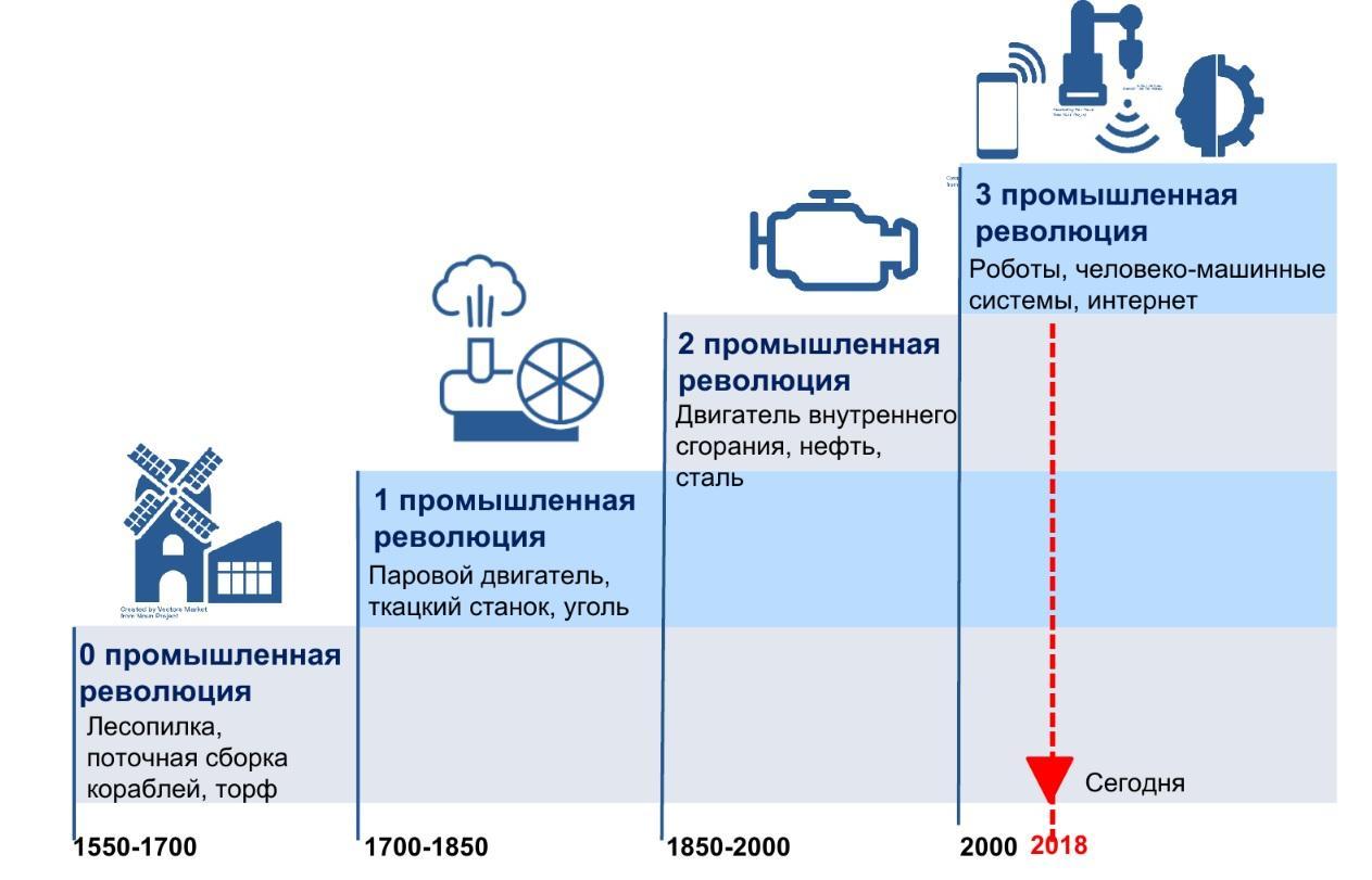 Четыре промышленные революции, Щедровицкий