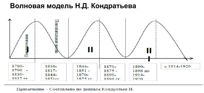 Волны циклы Кондратьева модель