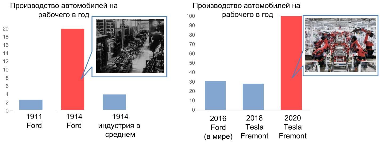 динамика производства автомобилей Форда (Ford) и Тесла (Tesla)