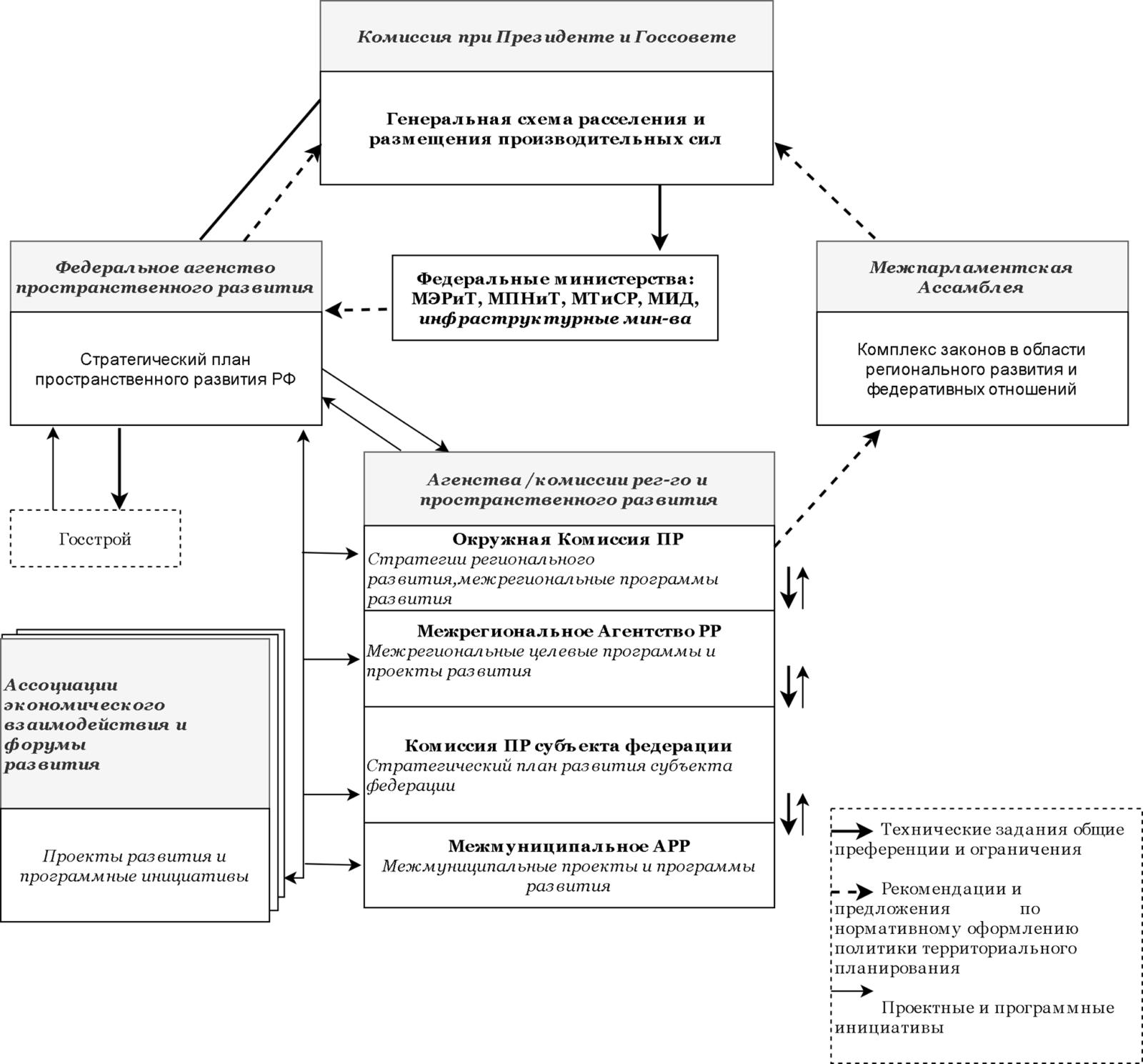 Институциональные механизмы пространственного развития