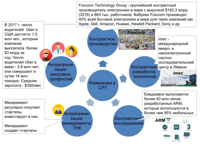 изменения в системах разделения труда новой промышленной революции