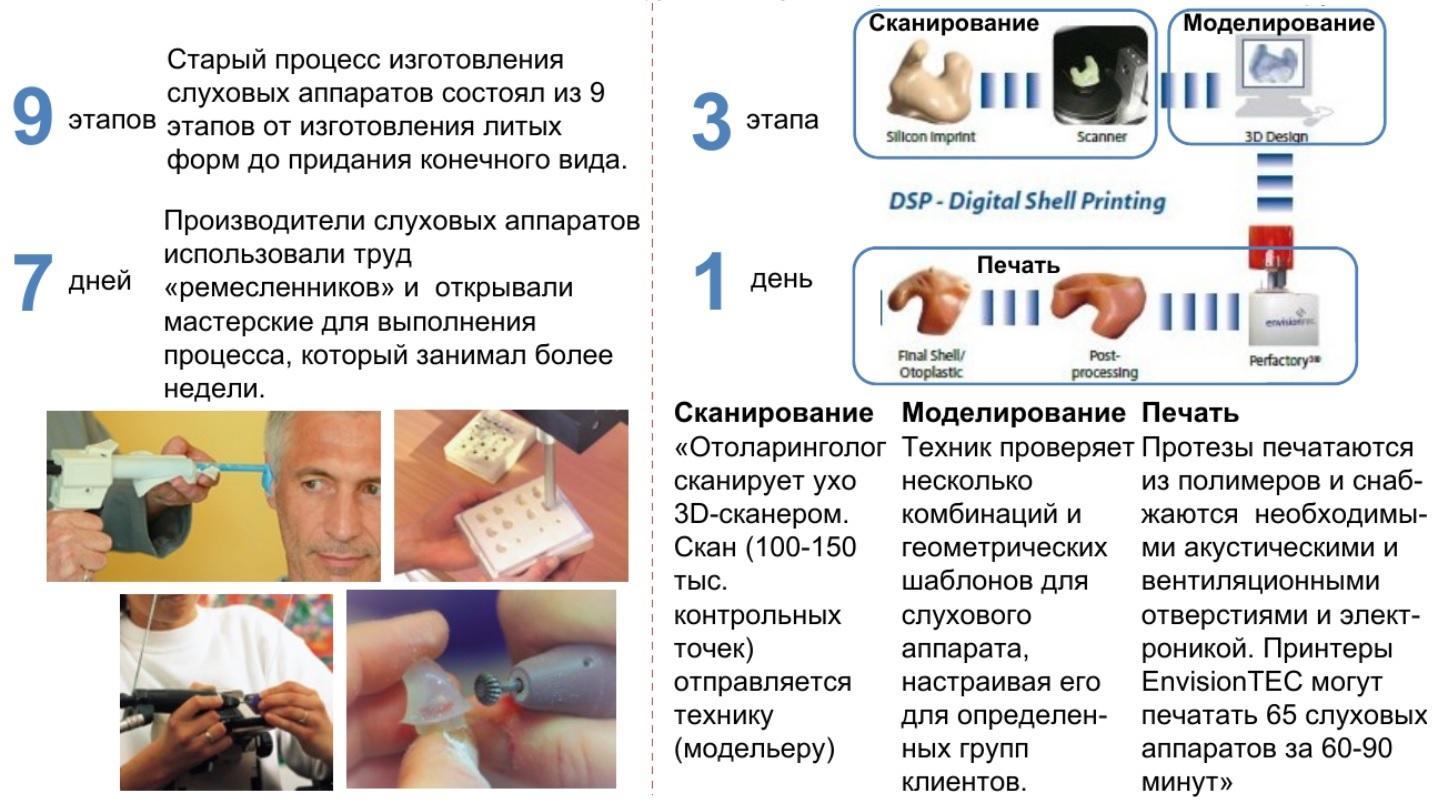 kejs 3d skanirovanija proizvodstva sluhovyh apparatov