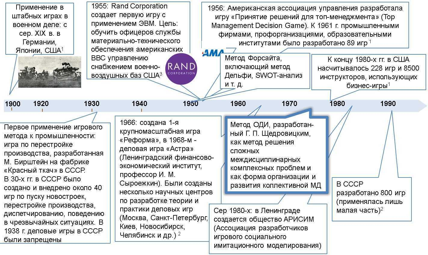 Исторический контекст метода организационно-деятельностных игр Щедровицкого