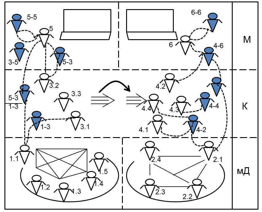 Схема мыследеятельности и организационно-деятельностная игра
