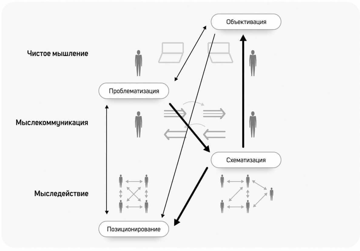 Организационно-деятельностная игра как «клеточка» расширенного порядка мышления