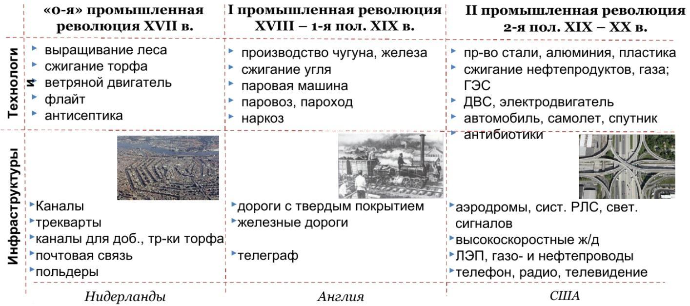 Инфраструктура и технологии промышленной революции