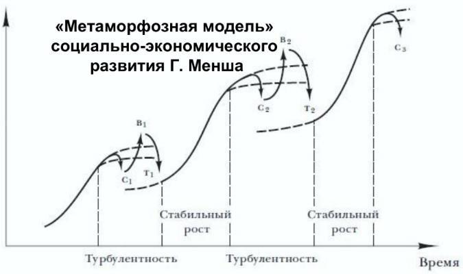 Метаморфозная модель Герхарда Менша