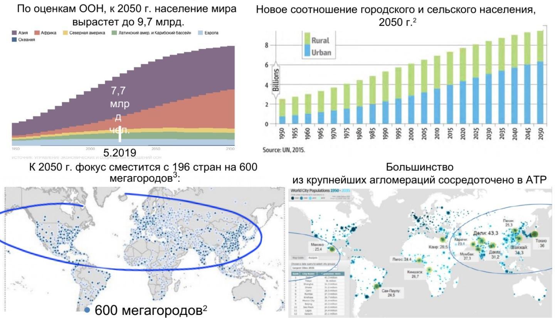 динамика населения мира, мегагорода и крупные агломерации