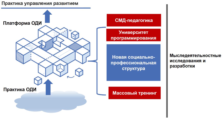 Организационно-деятельностная игра - перспективы развития