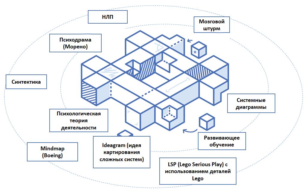 Организационно-деятельностная игра как платформа технологий