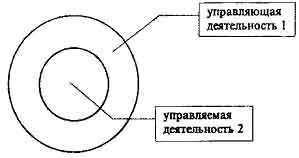 Организационное проектирование в системе управленческой деятельности