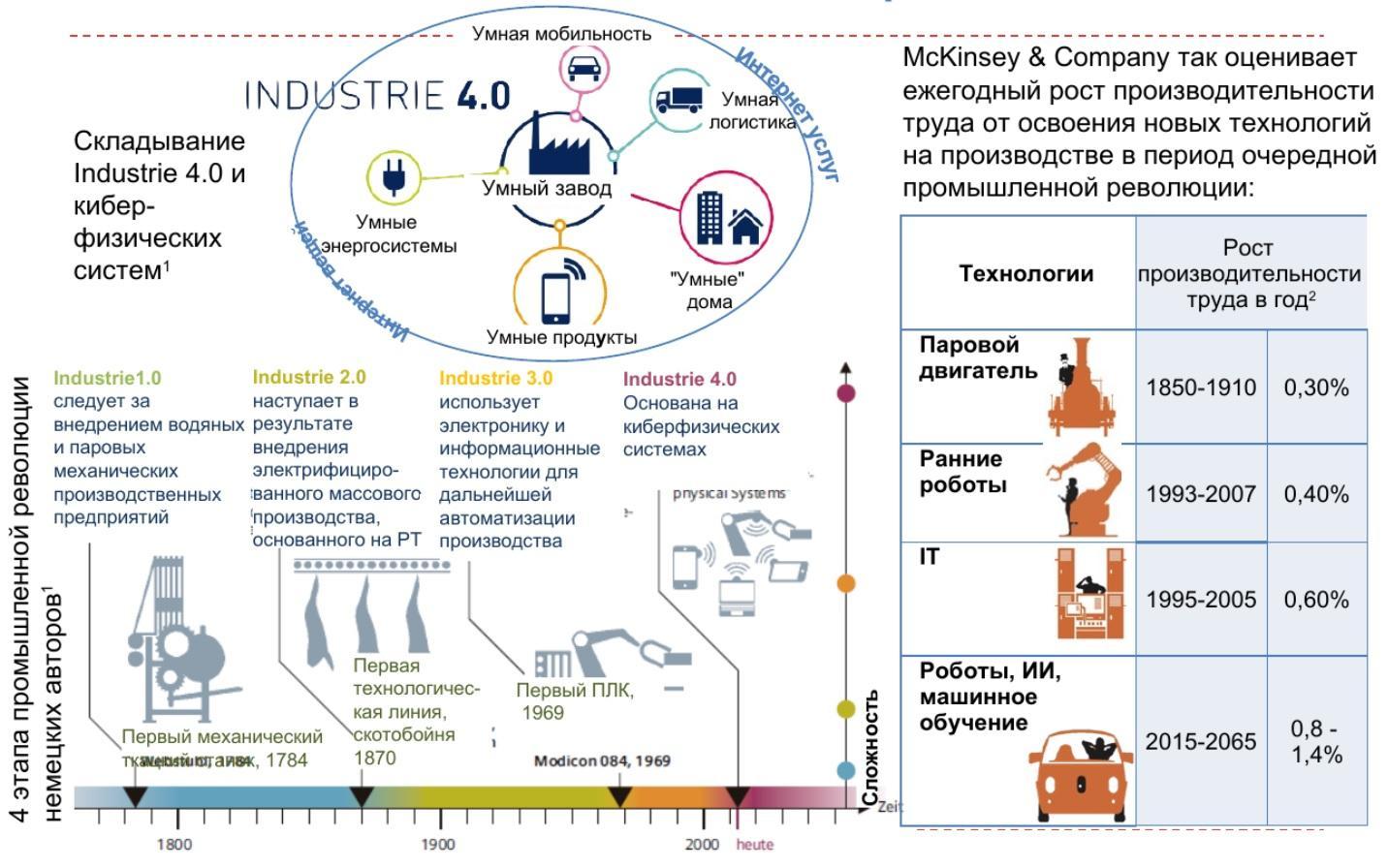 индустрия 4 и производительность труда на основе новых технологий