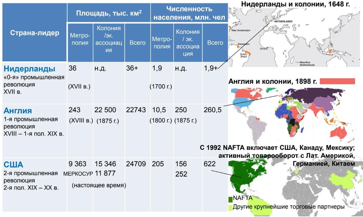промышленные революции - площадь и население стран - динамика