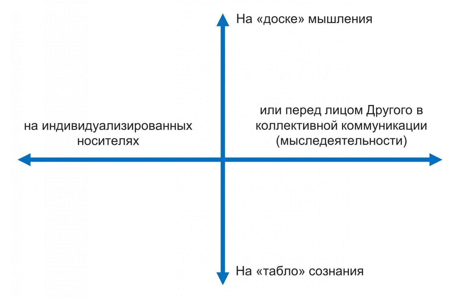 Ключевые развилки: где и как разворачивается мышление?