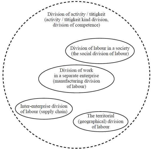 The problem of the division of labour in the context of philosophy of activity/tätigkeit