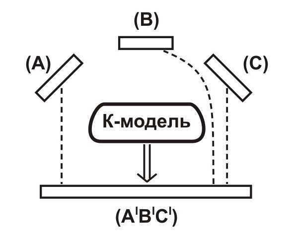 shchedrovitskiy konfigurator model - Исторические и логические заметки к анализу программ содержательно-генетической логики и СМД-методологии