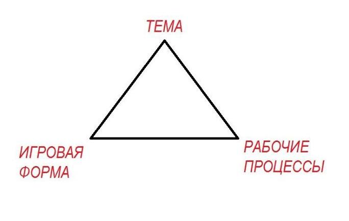 shchedrovitskiy organizacionno deyatelnostnaya igra