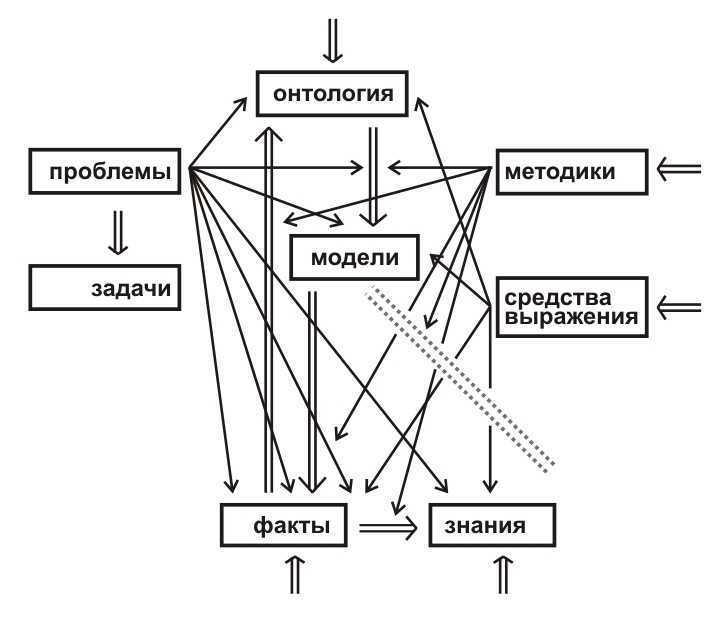 shchedrovitskiy shema nauchnogo predmeta - Исторические и логические заметки к анализу программ содержательно-генетической логики и СМД-методологии