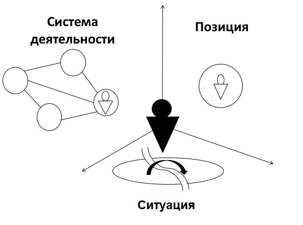 shema samoopredeleniya shchedrovitskiy peter