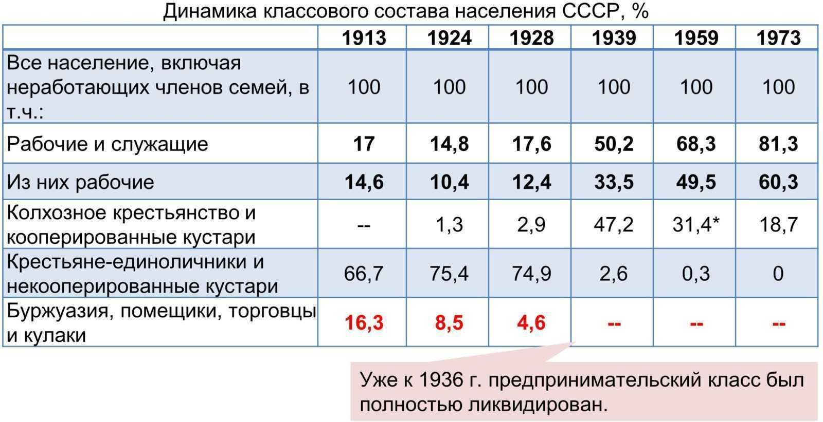 Три догоняющие индустриализации России